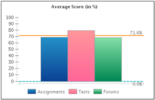Screenshot of sample course report showing the average score over different item types