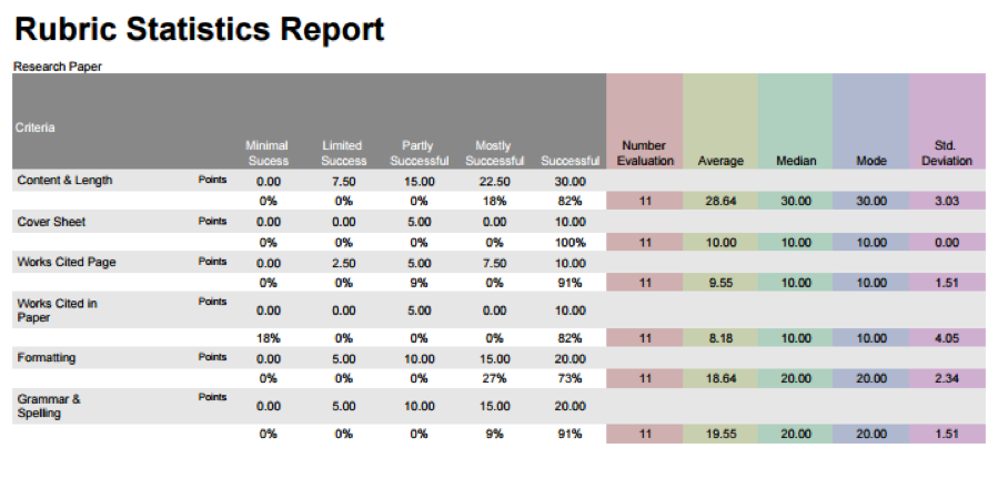 Screenshot of an example rubric statistics report